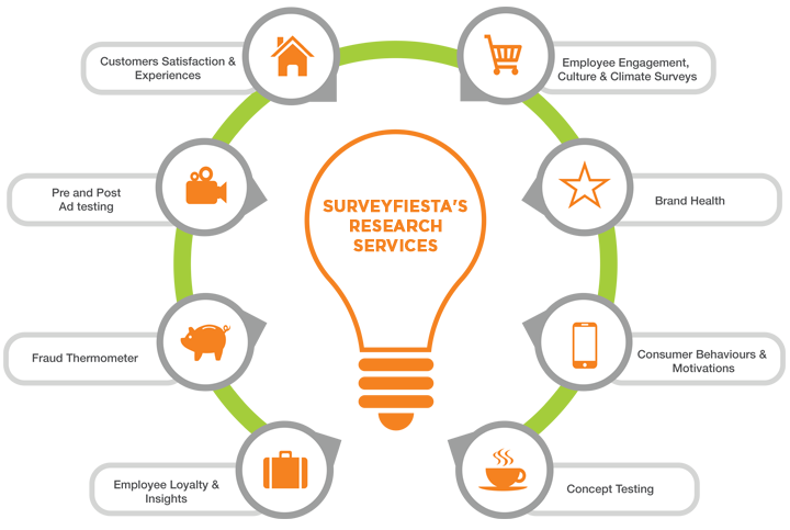 SurveyFiestas Research Services